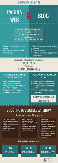 Infografia de paginas web vs blogs