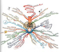 Meta Positive Thinking Formula Mind Map created by Tony Buzan. The Meta Positive… Mind Map Art, Mind Maps, Life Map, States Of Consciousness, Positive Living, Dbt, Critical Thinking, How To Draw Hands, How To Apply