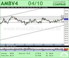 AMBEV - AMBV4 - 04/10/2012 #AMBV4 #analises #bovespa
