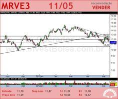 MRV - MRVE3 - 11/05/2012