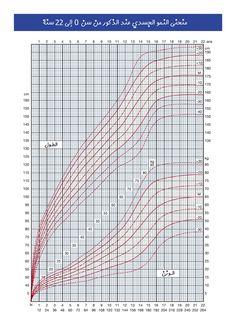 منحنى تطور الطول و الوزن للأولاد