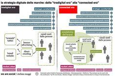 """La strategia digitale delle marche: dalla """"tradigital era"""" alla """"connected era"""""""