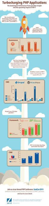 Create a PHP 7 Performance Infographic for Zend and PHP Developers by JamiRae