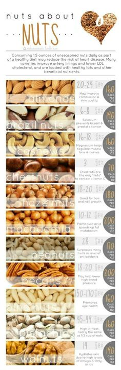 Love nuts! But peanuts aren't a nut a at all.. They are a legume