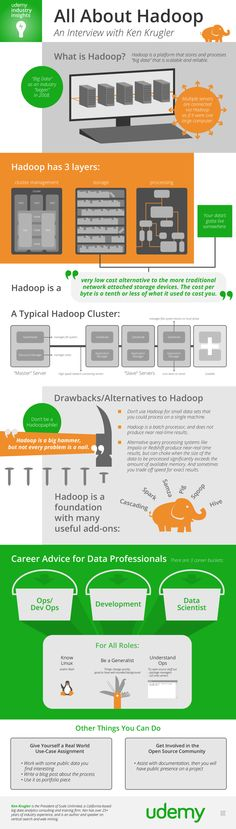 Infographic - All About Hadoop