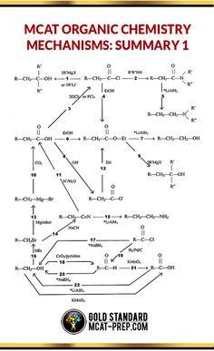 MCAT organic chemistry mechanisms. Use this MCAT organic chemistry cheat sheet https://www.mcat-prep.com/mcat-organic-chemistry-mechanisms/