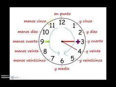 ¿Qué hora es? Telling Time in Spanish - YouTube