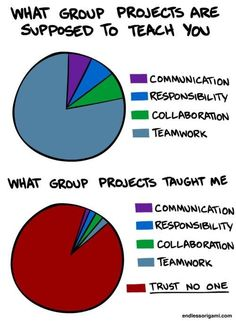 If you've been involved in a group project, you should recognize the truth of the second pie graph.