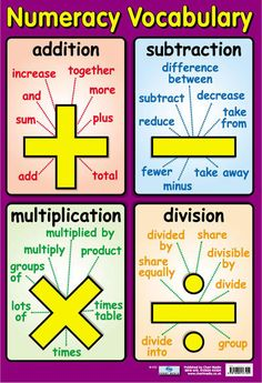 Numeracy Vocabulary Education Poster - 41 x 61 cm Maths Classroom Displays, Maths Display, Math Classroom, Primary School Displays, Classroom Ideas, Math Charts, Math Anchor Charts, Alphabet Charts, Math Poster