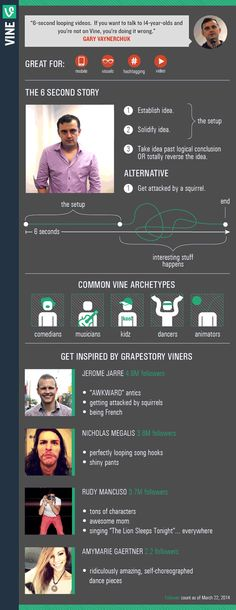 Vine infographic by Gary Vaynerchuk Business Marketing, Content Marketing, Social Media Marketing, Online Business, Digital Marketing, Social Web, Marketing Communications, Marketing Ideas, Quantified Self