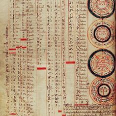 Table of Runic Futhorcs, Latin Ciphers and Cryptic Alphabets in St. John's MS 17 folio 5v. An early 12th century English manuscript copy of a work by the late Anglo-Saxon monk Byrhtferth
