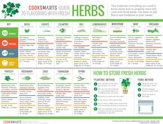 Enjoy this Guide to Flavoring with Fresh Herbs!