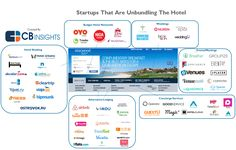 Startups Marriott and Hilton Should Be Watching