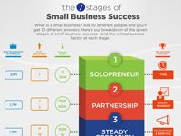 7 Stages of Small Business Success. More about how infusionsoft can help your company grow: https://crm.infusionsoft.com/go/viewdemo/a40620
