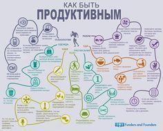 Схема продуктивности