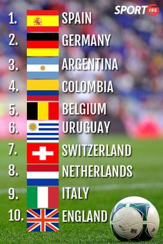 FIFA's latest world rankings have been announced, determining the top seeds for the 2014 FIFA World Cup Brazil tournament!  Did your team make the Top 10?  www.sports195.com
