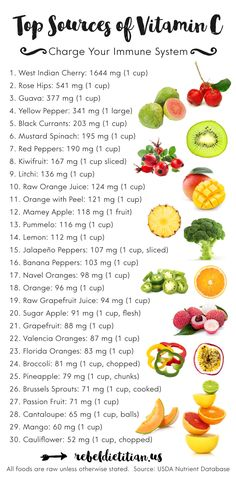 Top Sources of Vitamin C | rebelDIETITIAN.US