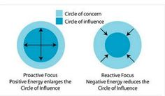 Pediatric Therapy Corner: Circle of Concern/Influence - pinned by @PediaStaff – Please Visit ht.ly/63sNtfor all our pediatric therapy pins