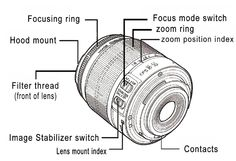 Camera lens parts - All about the goods
