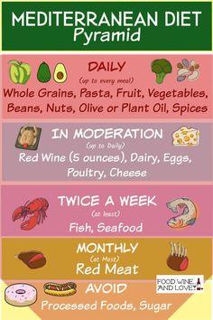 Easy Mediterranean Diet Recipes, Mediterranean Pizza, What Is Mediterranean Diet, Mediterranean Diet Shopping List, Mediterranean Diet Breakfast, Med Diet, Medditeranean Diet, Paleo Diet, Dukan Diet