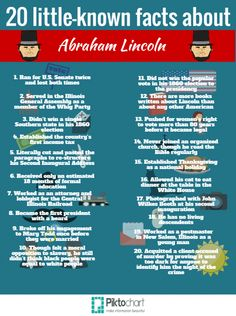 ABRAHAM LINCOLN  §§ Did you know?