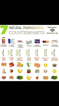 Natural remedies for high blood pressure, cholesterol, diabetes, etc.