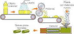 Resultado de imagen para Procesos de transformacion industrial de la basura para…