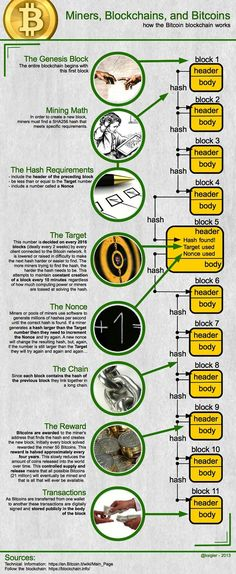 How does Bitcoin blockchain work. - Ethereum Mining Rig - Ideas of Ethereum Mining Rig - How does Bitcoin blockchain work. Bitcoin Bot, Bitcoin Chart, Bitcoin Mining Software, Bitcoin Mining Rigs, What Is Bitcoin Mining, Bitcoin Miner, Bitcoin Currency, Bitcoin Price, Investing In Cryptocurrency