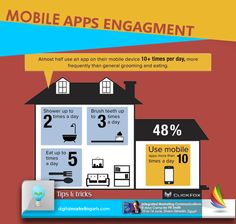 6 main types of digital media communications channels which every mobile apps engagement fandeluxe Choice Image