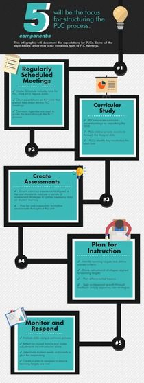 Instructional Model 5 Survey results | Created in  free @Piktochart #Infographic Editor at www.piktochart.com