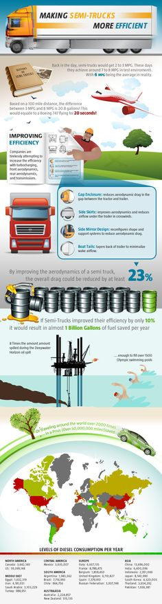 Infographic: Statistics on Saving Fuel