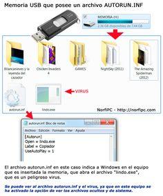 Memoria flash USB con un archivo autorun.inf, su función y peligro que representa
