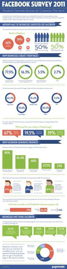 Facebook et les entreprises.