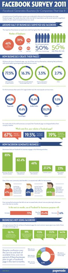 Facebook for smal business.  Survey in 2011