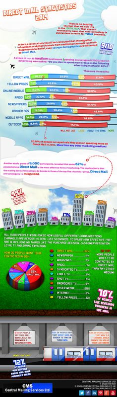 #DirectMail Statistics 2014
