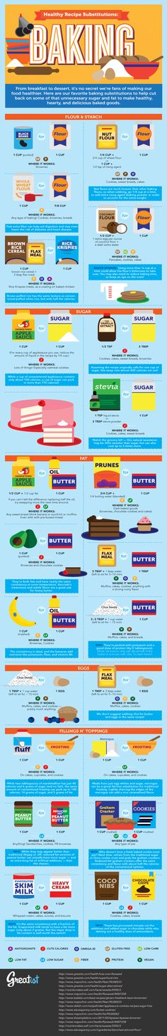Healthy food substitutions for baking From, the best person ever--Shell Baking Tips, Baking Recipes, Baking Hacks, Baking Secrets, Baking Ideas, Healthy Baking, Healthy Recipes, Healthier Desserts, Healthy Snacks