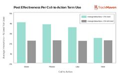 [Infographic] Case Study: Post Effectiveness Per Call-to-Action Term Use Marketing Articles, Marketing Software, Facebook Marketing, Social Media Marketing, Social Media Statistics, Social Media Tips, Call To Action, For Facebook, Online Business