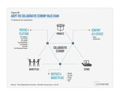 Adopt the Collaborative Economy Value Chain by AltimeterGroup, via Flickr