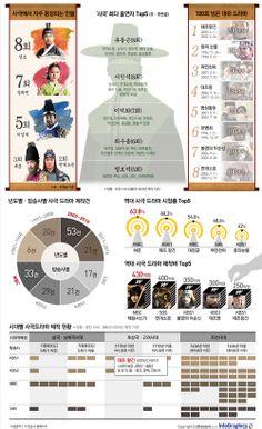 infographics 숫자로 보는 사극 드라마…최다 사극 출연자는 누구? Korean Language, Historical Costume, Learn English, South Korea, Infographic, Web Design, Drama, Knowledge, Layout