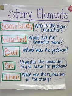 Fabulous Fourth Grade: Anchor Charts Story Elements Fiction Anchor Chart, Ela Anchor Charts, Reading Anchor Charts, La Salette, Narrative Writing, Summary Writing, Sentence Writing, Narrative Elements, Persuasive Essays