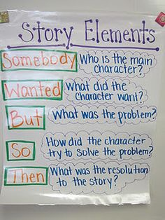 Somebody...wanted...but...so anchor chart