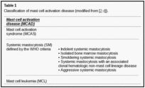 J Hematol Oncol. 2011; 4: 10. Published online 2011 March 22.  Mast cell activation disease: guide for diagnostic workup and therapeutic options.  Keep in mind there's a spectrum of dis-ease.  Your tests might be negative and you still might be affected. ~Dotslady