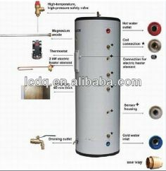 pressurized water boilers  inner wall stainless steel 304-2b/316L  Insulation layer:50mm  outer tank:color steel 0.5mm