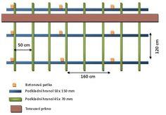 Pro montáž terasy ve svahu nebo pro vynesení terasy použijeme pro větší pevnost a odolnost dvojitý rošt.