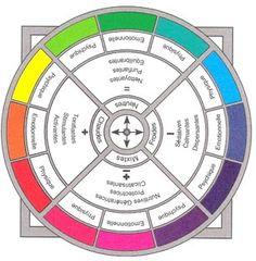 chromothérapie : La couleur thérapie désigne un ensemble de techniques thérapeuthiques utilisant les propriétés de la lumière colorée afin de provoquer des réactions d'ajustement physiologique favorables au maintien ou au rétablissement de la santé. Ce système basé sur des principes simples de biologie et de physiologie est liés aux lois de la lumière, de l'optique et des phénomènes éléctro-magnétiques. la lumière colorée, diffusée ou pulsée à l'aide de lampes spécialement conçues, est…