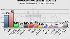Pulse: Στο 4% η διαφορά ΣΥΡΙΖΑ-ΝΔ