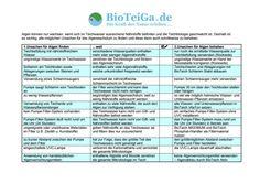 BioTeiGa.de | Das tausendfach bewährte BioTeich-Konzept für gesunde Teiche ohne Algen und mit glasklarem Wasser.