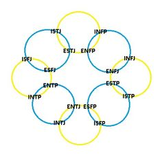 crazy cool: yellow circles are function groups (they all use the same functions but in a different order) and blue circles are temperament groups.