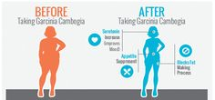 The Benefits of taking Natural Garcinia Cambogia before and after weight loss and health improvements. http://naturalgarciniacambogia.blogspot.com/2014/06/benefits-of-using-pure-garcinia.html