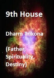 Ninth house: 12 Houses of a horoscope Vedic Astrology Vedic Astrology Answers Vedic Astrology, Gods Grace, Horoscope, Destiny, Religion, Stress, Spirituality, Father, Marriage